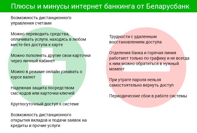 Плюсы и минусы интернет банкинга от Беларусбанк